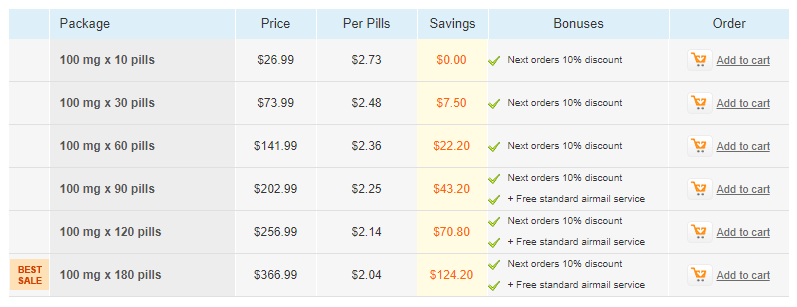 Cheap Online Pills Promotional Offers for Clomid